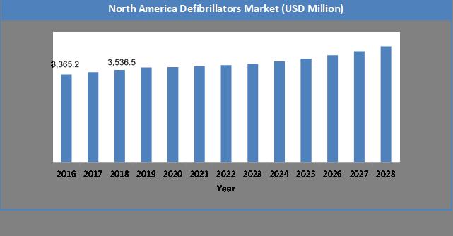 Global Defibrillators Market Size