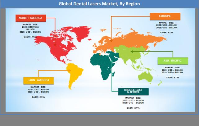 Global Dental Lasers Market Regional Analysis