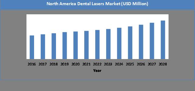 Global Dental Lasers Market Size