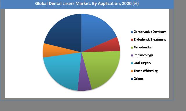 Global Dental Lasers Market Share