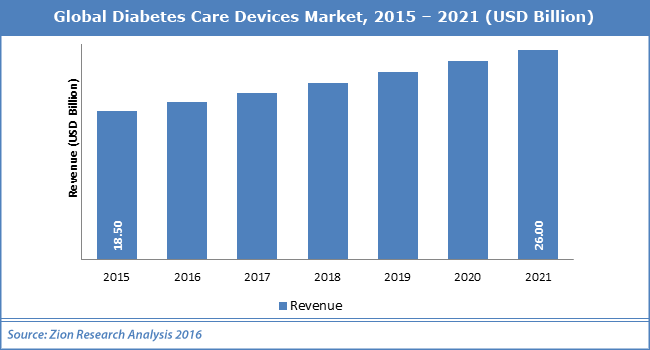 Global Diabetes Care Devices Market