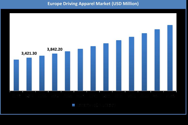 Global Driving Apparel Market Size