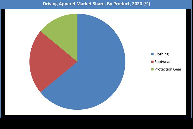 Global Driving Apparel Market Share