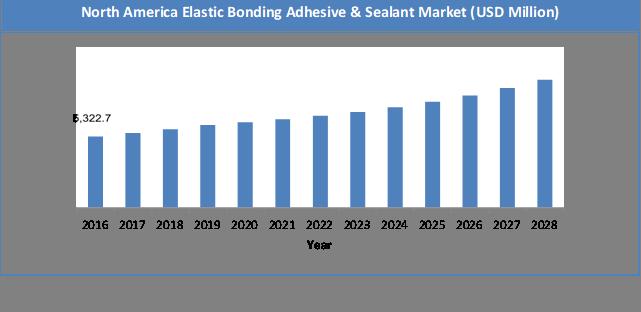 Global Elastic Bonding Adhesive & Sealant Market Size