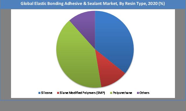 Global Elastic Bonding Adhesive & Sealant Market Share