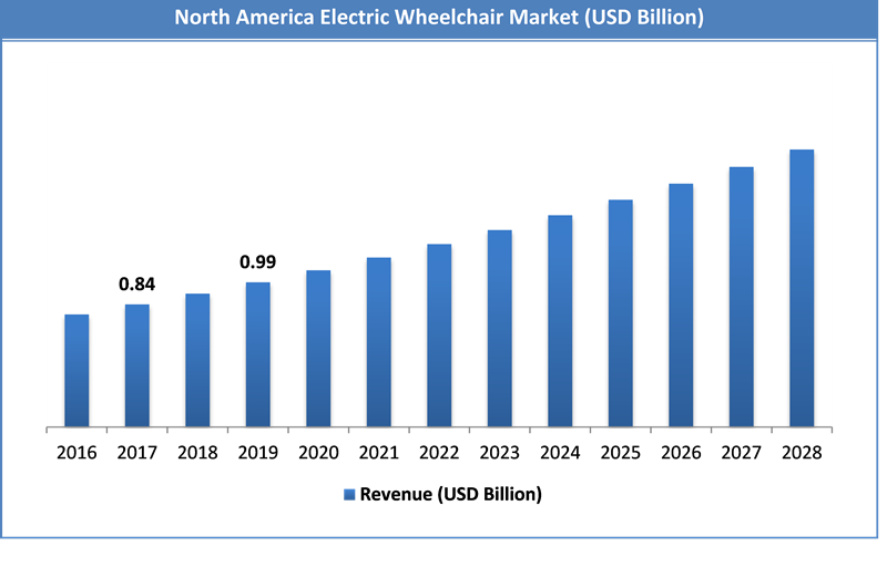 Global Electric Wheelchair Market Size