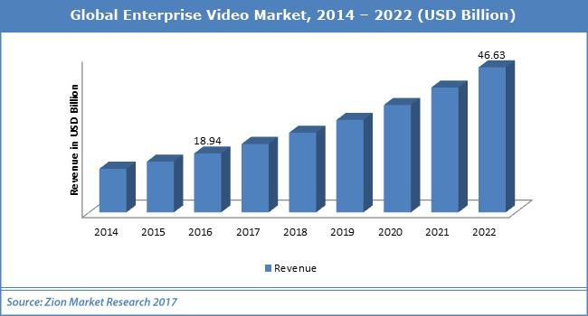 Global-Enterprise-Video-Market.