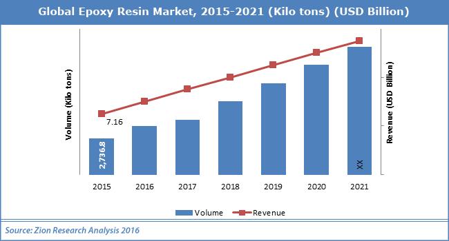 Global-Epoxy-Resin-Market