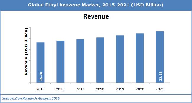 Ethyl benzene Market