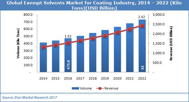 Exempt-Solvents-Market-for-Coating-Industry