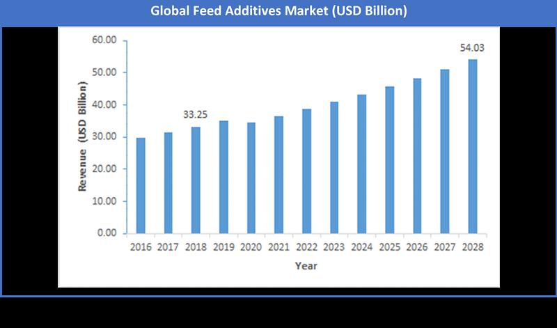 Global Feed Additives Market Size