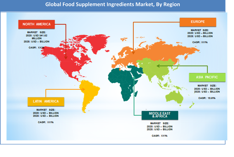 Global Food Supplement Ingredients Market Regional Analysis