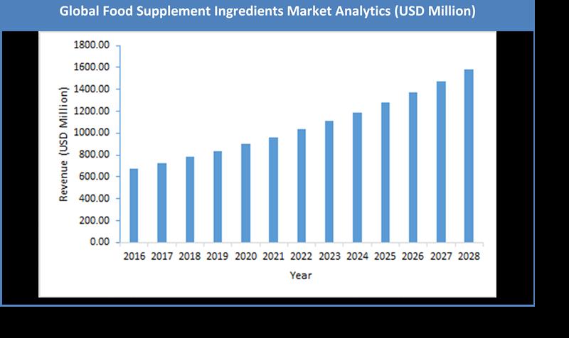 Global Food Supplement Ingredients Market Size