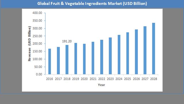 Global Fruit & Vegetable Ingredients Market Size