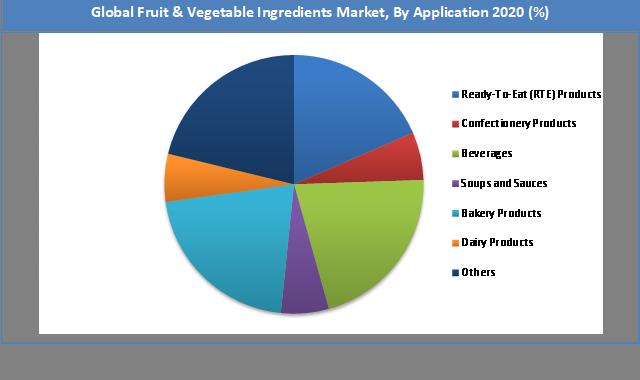 Global Fruit & Vegetable Ingredients Market Share