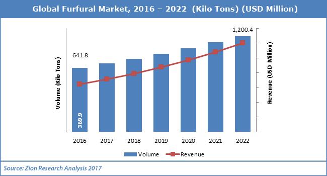 Global-Furfural-Market