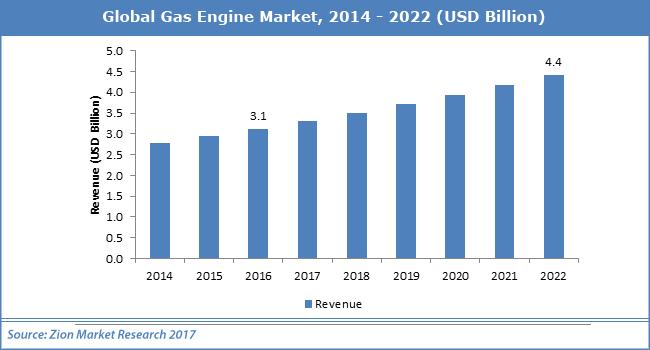 Global-Gas-Engine-Market.png