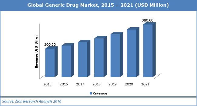 Global Generic Drug Market
