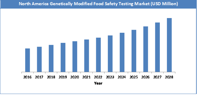 Global Genetically Modified Food Safety Testing Market Size