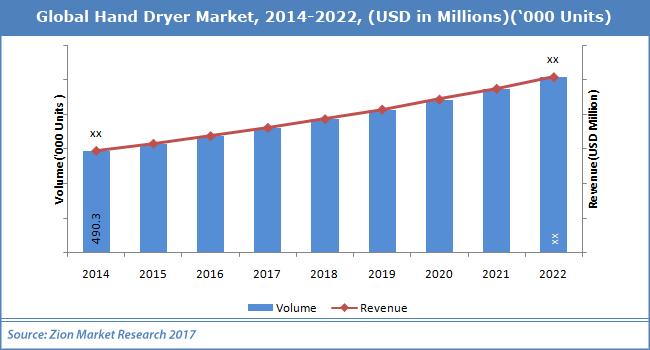 Global-Hand-Dryer-Market