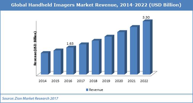 Global-Handheld-Imagers-Market