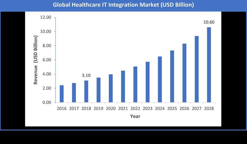 Global Healthcare IT Integration Market Size