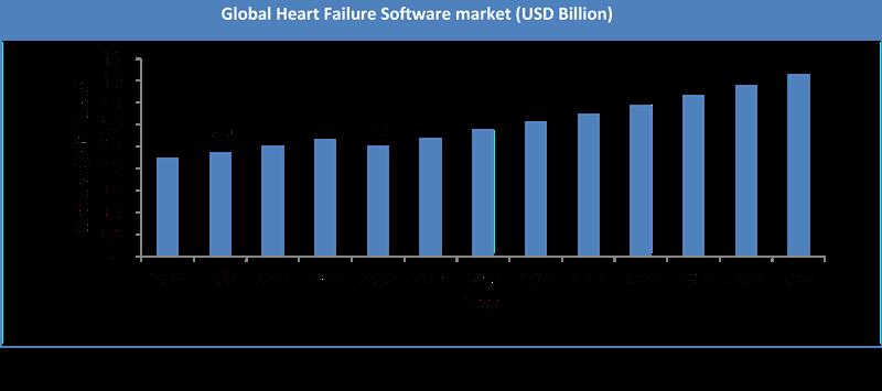 Global Heart Failure Software Market Size