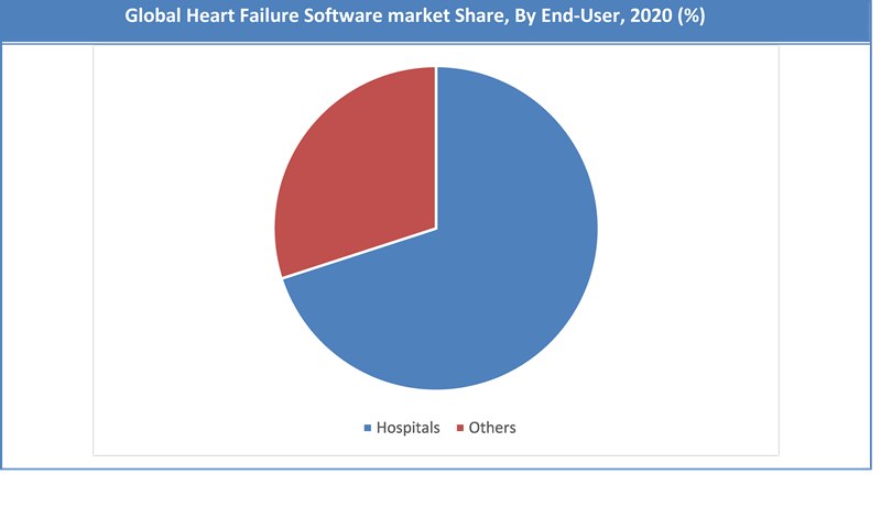 Global Heart Failure Software Market Share