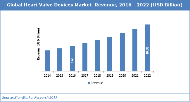 Global-Heart-Valve-Devices-Market.png