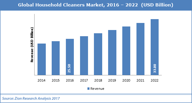 Global-Household-Cleaners-Market_011