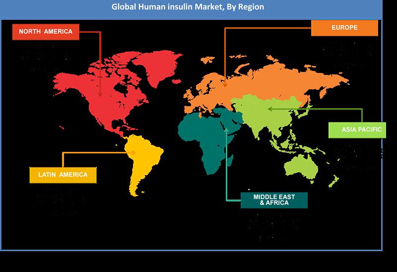 Global Human insulin Market Regional Analysis