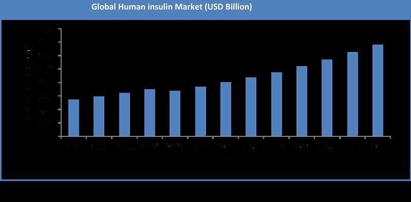 Global Human insulin Market Size
