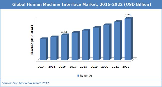 Global-Human-Machine-Interface-Market123.png