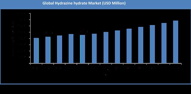 Global Hydrazine Hydrate Market Size