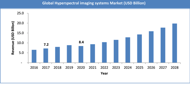 Global Hyperspectral imaging systems Market Size