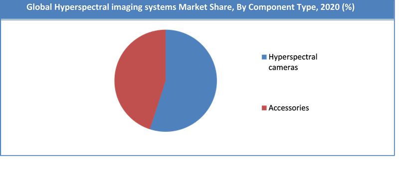 Global Hyperspectral imaging systems Market Share