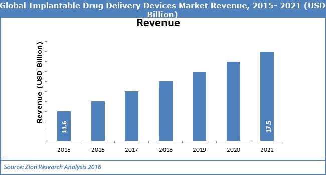 Global Implantable Drugn Delivery Devices Market