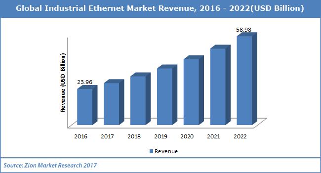 Global-Industrial-Ethernet-Market