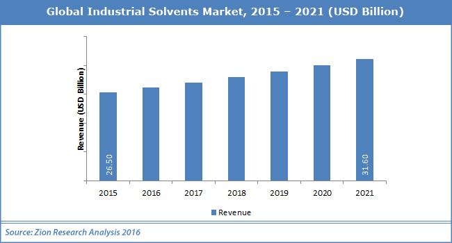 Global Industrial Solvents Market