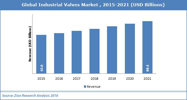 Global Industrial Valves Market