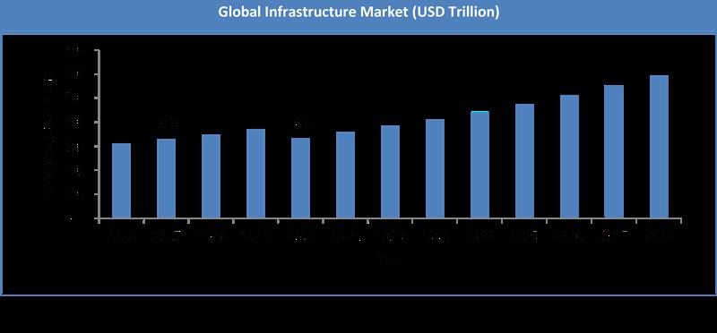Global Infrastructure Market Size
