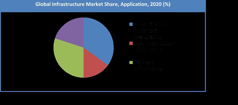 Global Infrastructure Market Share