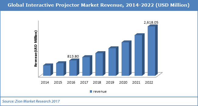 Global Interactive Projector Market Worth Usd 2 618 05