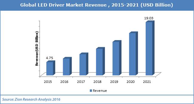 Global LEDn Driver Market