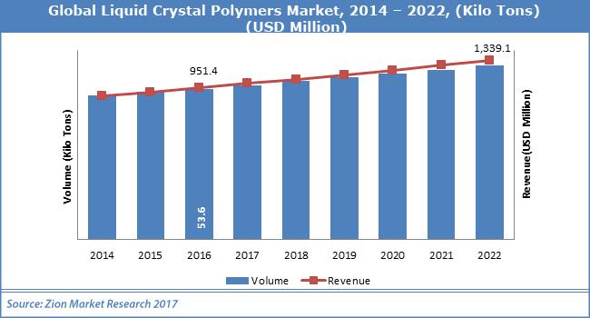 Global-Liquid-Crystal-Polymers-Market