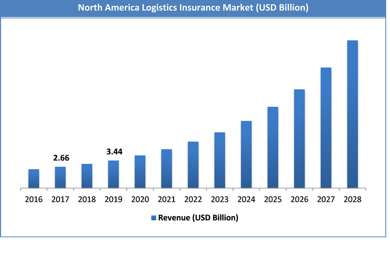 Global Logistics Insurance Market Size