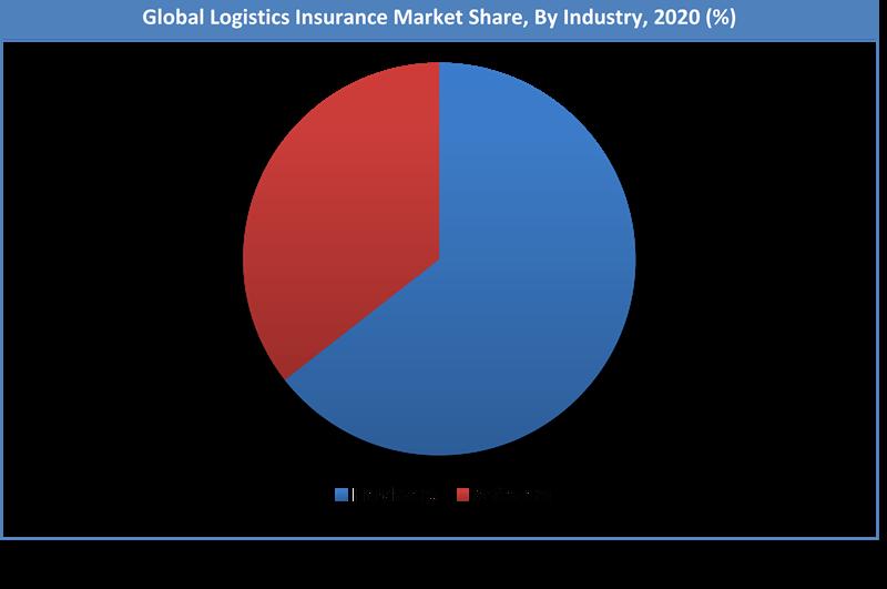 Global Logistics Insurance Market Share