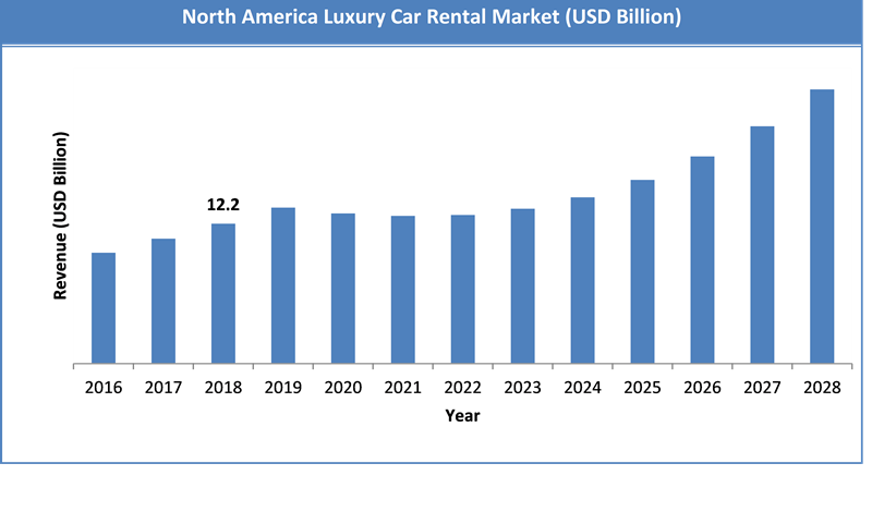 Global Luxury Car Rental Market Size