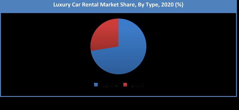 Global Luxury Car Rental Market Share