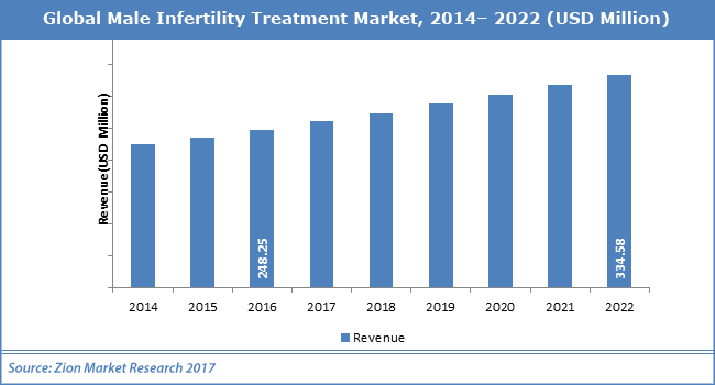 Global-Male-Infertility-Treatment-Market